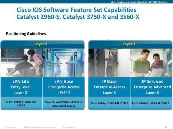 Các dạng License IOS Cisco Software