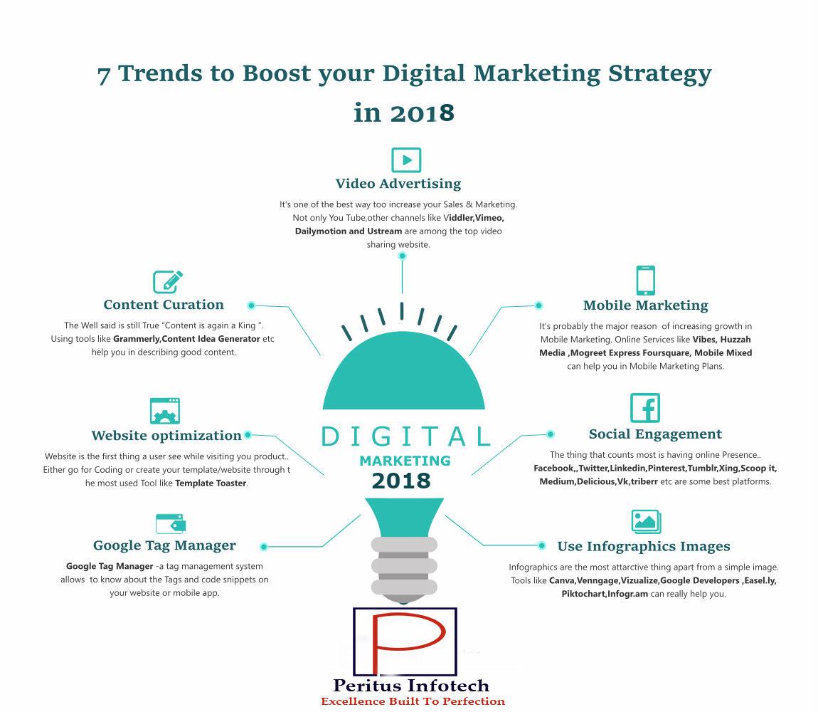 Digital marketing Agency in noida - 991-095-7757